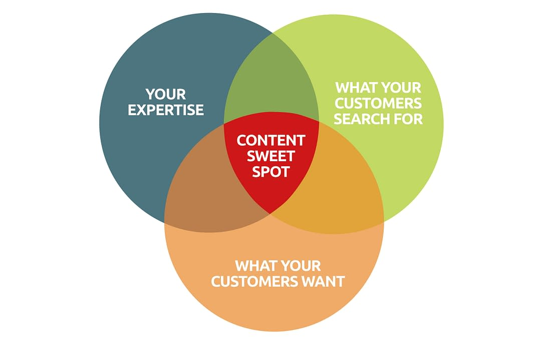 The Content Sweet Spot – Using content to get more customers